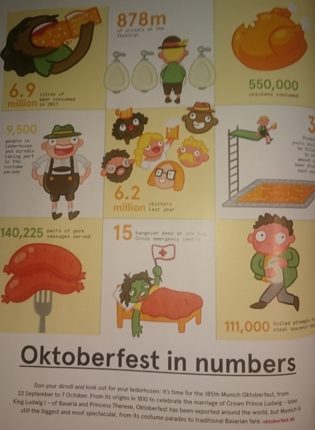 Oktoberfest_numbers